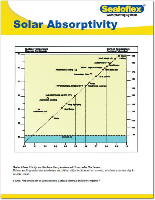 Solar Absorptivity Chart from Sealoflex